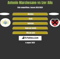 Antonio Marchesano vs Izer Aliu h2h player stats
