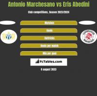 Antonio Marchesano vs Eris Abedini h2h player stats