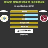 Antonio Marchesano vs Gael Ondoua h2h player stats