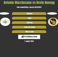 Antonio Marchesano vs Kevin Rueegg h2h player stats