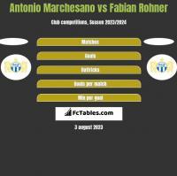 Antonio Marchesano vs Fabian Rohner h2h player stats