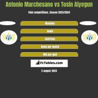 Antonio Marchesano vs Tosin Aiyegun h2h player stats