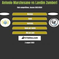 Antonio Marchesano vs Lavdim Zumberi h2h player stats