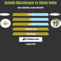 Antonio Marchesano vs Simon Sohm h2h player stats