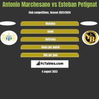 Antonio Marchesano vs Esteban Petignat h2h player stats