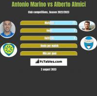Antonio Marino vs Alberto Almici h2h player stats