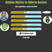 Antonio Marino vs Alberto Barison h2h player stats
