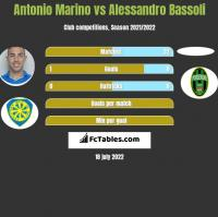 Antonio Marino vs Alessandro Bassoli h2h player stats