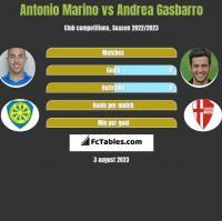 Antonio Marino vs Andrea Gasbarro h2h player stats