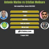 Antonio Marino vs Cristian Molinaro h2h player stats