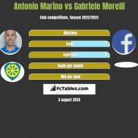 Antonio Marino vs Gabriele Morelli h2h player stats