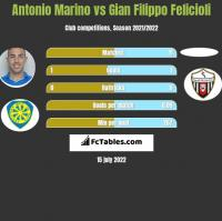 Antonio Marino vs Gian Filippo Felicioli h2h player stats