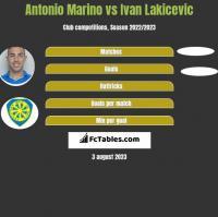 Antonio Marino vs Ivan Lakicevic h2h player stats