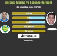 Antonio Marino vs Lorenzo Gonnelli h2h player stats