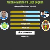 Antonio Marino vs Luka Bogdan h2h player stats
