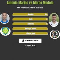 Antonio Marino vs Marco Modolo h2h player stats