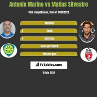 Antonio Marino vs Matias Silvestre h2h player stats