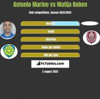 Antonio Marino vs Matija Boben h2h player stats