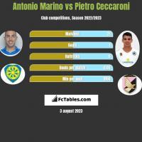 Antonio Marino vs Pietro Ceccaroni h2h player stats