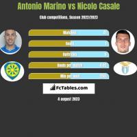 Antonio Marino vs Nicolo Casale h2h player stats