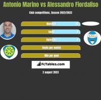 Antonio Marino vs Alessandro Fiordaliso h2h player stats