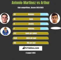 Antonio Martinez vs Arthur h2h player stats