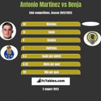 Antonio Martinez vs Benja h2h player stats