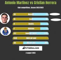 Antonio Martinez vs Cristian Herrera h2h player stats