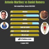 Antonio Martinez vs Daniel Romera h2h player stats