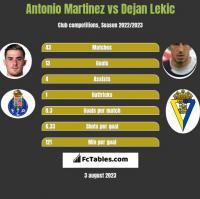Antonio Martinez vs Dejan Lekic h2h player stats