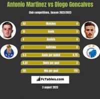 Antonio Martinez vs Diogo Goncalves h2h player stats
