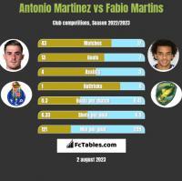Antonio Martinez vs Fabio Martins h2h player stats