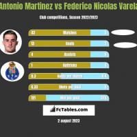 Antonio Martinez vs Federico Nicolas Varela h2h player stats