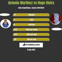 Antonio Martinez vs Hugo Vieira h2h player stats