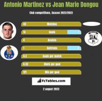 Antonio Martinez vs Jean Marie Dongou h2h player stats