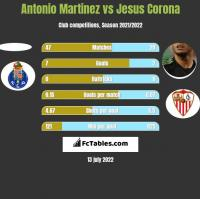Antonio Martinez vs Jesus Corona h2h player stats