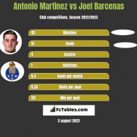Antonio Martinez vs Joel Barcenas h2h player stats