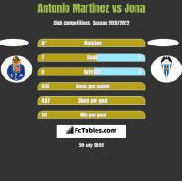 Antonio Martinez vs Jona h2h player stats