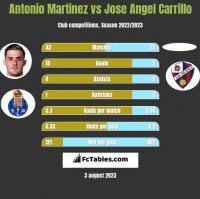 Antonio Martinez vs Jose Angel Carrillo h2h player stats