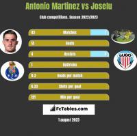 Antonio Martinez vs Joselu h2h player stats
