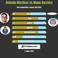Antonio Martinez vs Manu Barreiro h2h player stats