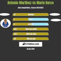 Antonio Martinez vs Mario Barco h2h player stats