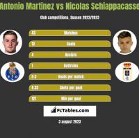Antonio Martinez vs Nicolas Schiappacasse h2h player stats