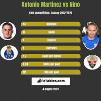 Antonio Martinez vs Nino h2h player stats