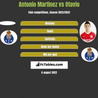 Antonio Martinez vs Otavio h2h player stats