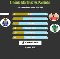 Antonio Martinez vs Paulinho h2h player stats