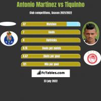 Antonio Martinez vs Tiquinho h2h player stats