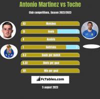Antonio Martinez vs Toche h2h player stats