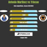 Antonio Martinez vs Trincao h2h player stats