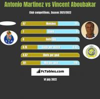 Antonio Martinez vs Vincent Aboubakar h2h player stats